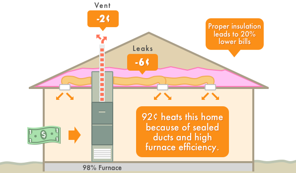 How central heating system replacement can save you money for How to properly size a furnace for a house