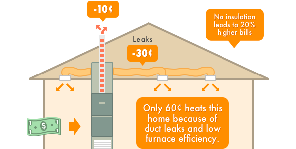 How Central Heating System Replacement can Save You Money. -