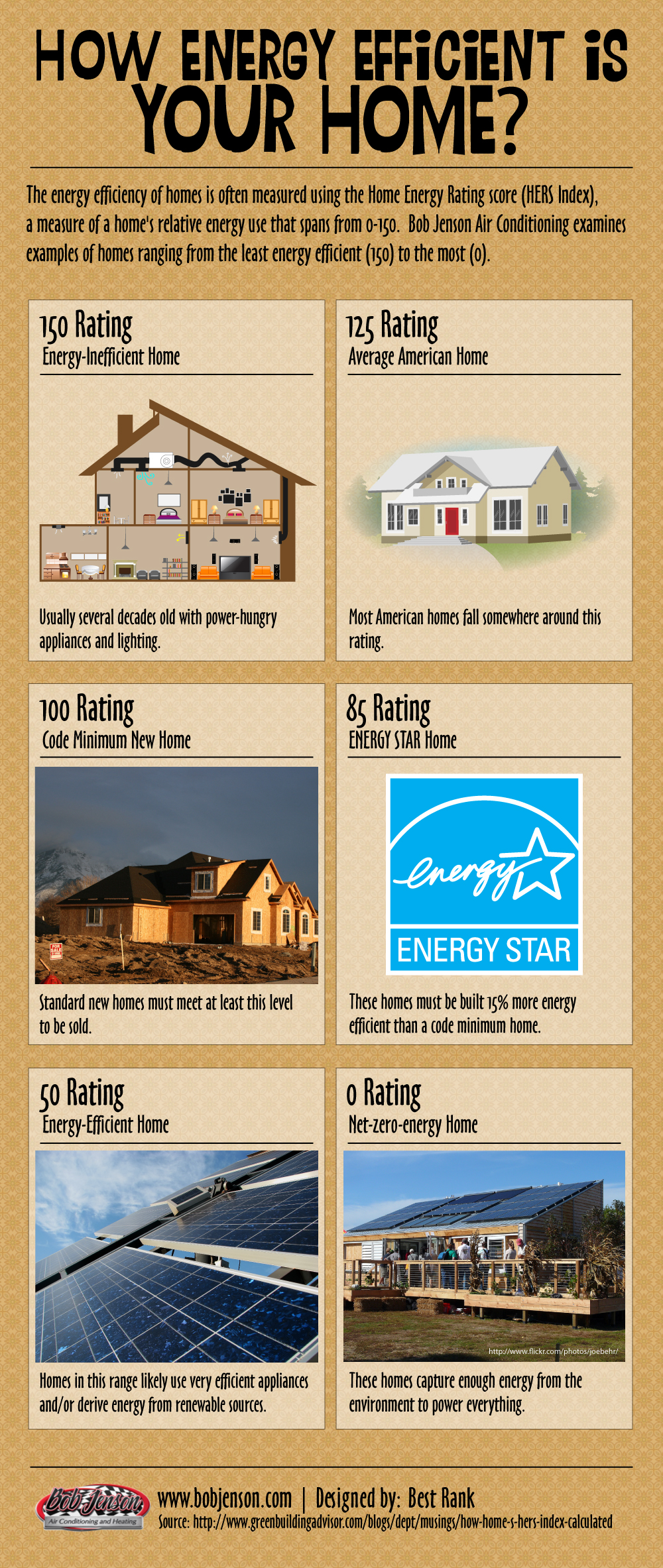 How energy efficient is your home for How to build an energy efficient house