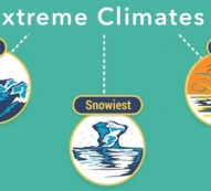 top extreme climates